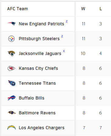 Week 15 NFL Standings